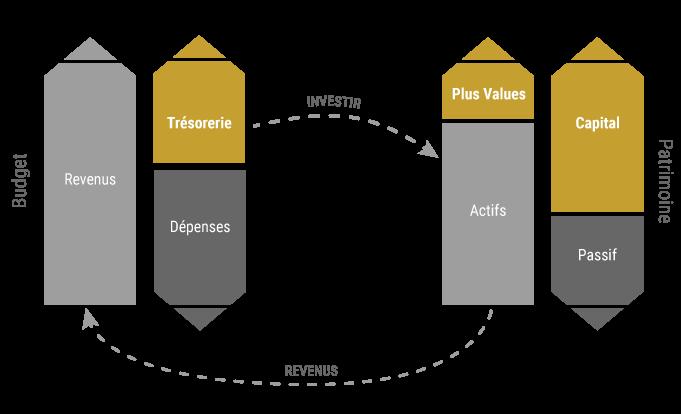 Schema du processus d'enrichissement